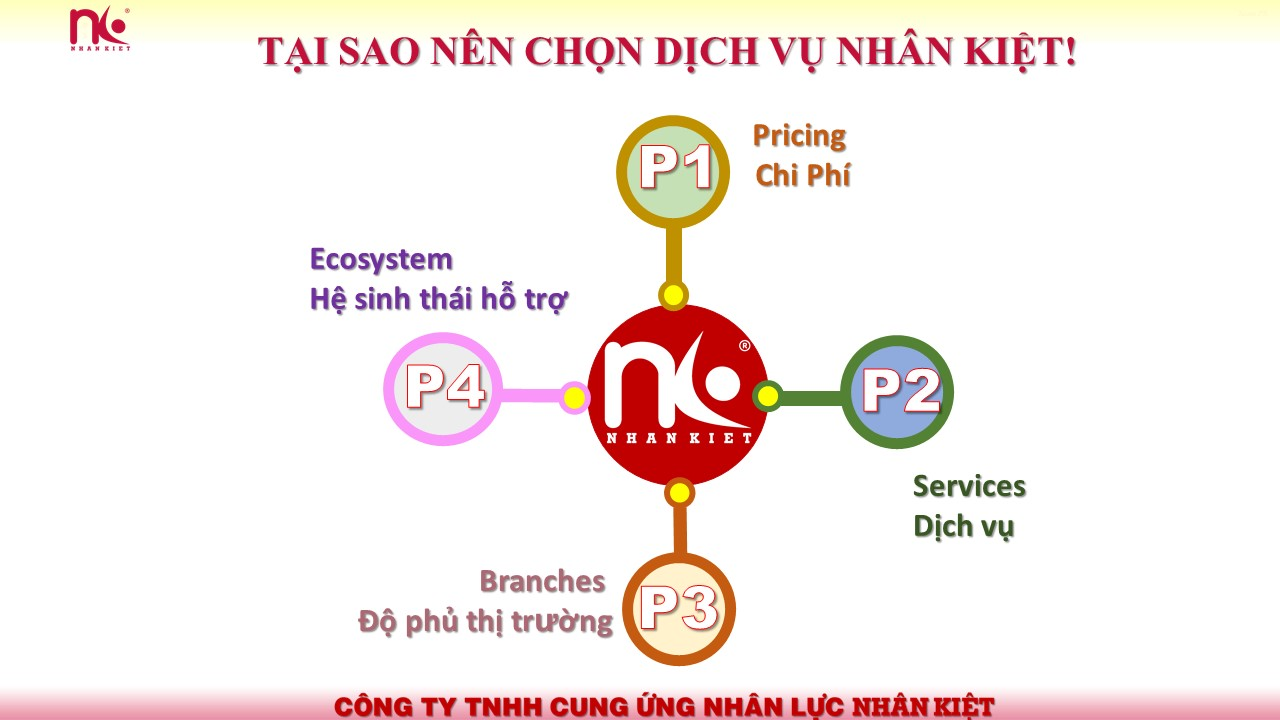 4p trong marketing Nhan Kiet